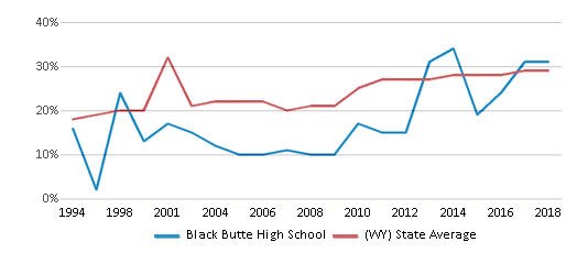 This chart display the percentage of students who is eligible for free lunch in Black Butte High School and the percentage of public school students who is eligible for free lunch in Wyoming by year, with the latest 2017-18 school year data.