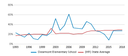 This chart display the percentage of students who is eligible for free lunch in Clearmont Elementary School and the percentage of public school students who is eligible for free lunch in Wyoming by year, with the latest 2017-18 school year data.