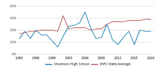 This chart display the percentage of students who is eligible for free lunch in Shoshoni High School and the percentage of public school students who is eligible for free lunch in Wyoming by year, with the latest 2017-18 school year data.