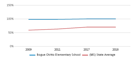 This chart display the percentage of students who is eligible for free lunch in Bogue Chitto Elementary School and the percentage of public school students who is eligible for free lunch in Mississippi by year, with the latest 2017-18 school year data.