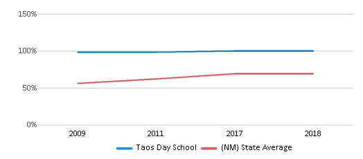This chart display the percentage of students who is eligible for free lunch in Taos Day School and the percentage of public school students who is eligible for free lunch in New Mexico by year, with the latest 2017-18 school year data.