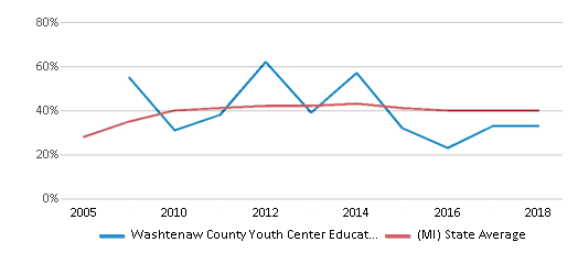 This chart display the percentage of students who is eligible for free lunch in Washtenaw County Youth Center Educational Programs and the percentage of public school students who is eligible for free lunch in Michigan by year, with the latest 2017-18 school year data.