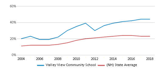 This chart display the percentage of students who is eligible for free lunch in Valley View Community School and the percentage of public school students who is eligible for free lunch in New Hampshire by year, with the latest 2017-18 school year data.
