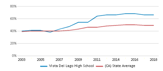This chart display the percentage of students who is eligible for free lunch in Vista Del Lago High School and the percentage of public school students who is eligible for free lunch in California by year, with the latest 2017-18 school year data.