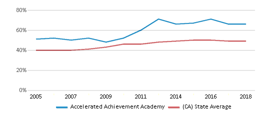 This chart display the percentage of students who is eligible for free lunch in Accelerated Achievement Academy and the percentage of public school students who is eligible for free lunch in California by year, with the latest 2017-18 school year data.