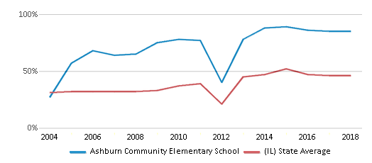 This chart display the percentage of students who is eligible for free lunch in Ashburn Community Elementary School and the percentage of public school students who is eligible for free lunch in Illinois by year, with the latest 2017-18 school year data.