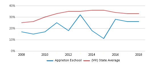 This chart display the percentage of students who is eligible for free lunch in Appleton Eschool and the percentage of public school students who is eligible for free lunch in Wisconsin by year, with the latest 2017-18 school year data.