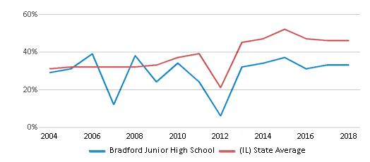 This chart display the percentage of students who is eligible for free lunch in Bradford Junior High School and the percentage of public school students who is eligible for free lunch in Illinois by year, with the latest 2017-18 school year data.
