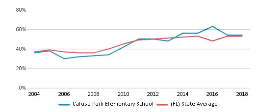This chart display the percentage of students who is eligible for free lunch in Calusa Park Elementary School and the percentage of public school students who is eligible for free lunch in Florida by year, with the latest 2017-18 school year data.