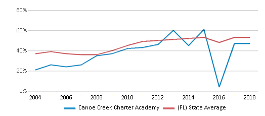 This chart display the percentage of students who is eligible for free lunch in Canoe Creek Charter Academy and the percentage of public school students who is eligible for free lunch in Florida by year, with the latest 2017-18 school year data.