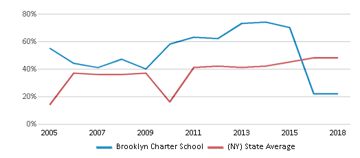 This chart display the percentage of students who is eligible for free lunch in Brooklyn Charter School and the percentage of public school students who is eligible for free lunch in New York by year, with the latest 2017-18 school year data.