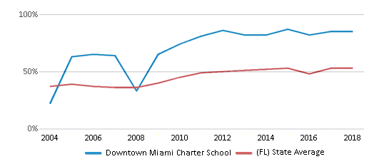 This chart display the percentage of students who is eligible for free lunch in Downtown Miami Charter School and the percentage of public school students who is eligible for free lunch in Florida by year, with the latest 2017-18 school year data.
