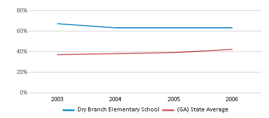 This chart display the percentage of students who is eligible for free lunch in Dry Branch Elementary School and the percentage of public school students who is eligible for free lunch in Georgia by year, with the latest 2005-06 school year data.