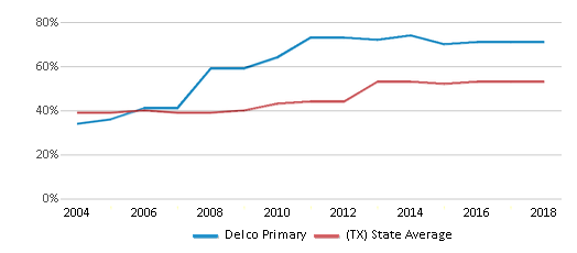 This chart display the percentage of students who is eligible for free lunch in Delco Primary and the percentage of public school students who is eligible for free lunch in Texas by year, with the latest 2017-18 school year data.