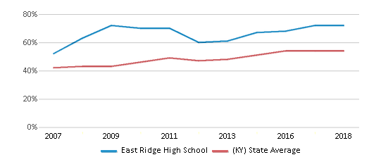 This chart display the percentage of students who is eligible for free lunch in East Ridge High School and the percentage of public school students who is eligible for free lunch in Kentucky by year, with the latest 2017-18 school year data.