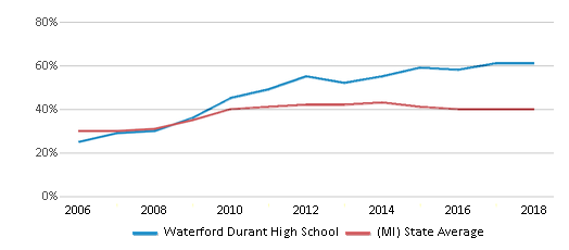 This chart display the percentage of students who is eligible for free lunch in Waterford Durant High School and the percentage of public school students who is eligible for free lunch in Michigan by year, with the latest 2017-18 school year data.