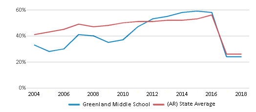 This chart display the percentage of students who is eligible for free lunch in Greenland Middle School and the percentage of public school students who is eligible for free lunch in Arkansas by year, with the latest 2017-18 school year data.