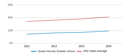This chart display the percentage of students who is eligible for free lunch in Green Woods Charter School and the percentage of public school students who is eligible for free lunch in Pennsylvania by year, with the latest 2014-15 school year data.