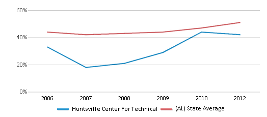 This chart display the percentage of students who is eligible for free lunch in Huntsville Center For Technical and the percentage of public school students who is eligible for free lunch in Alabama by year, with the latest 2011-12 school year data.
