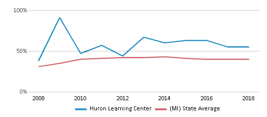 This chart display the percentage of students who is eligible for free lunch in Huron Learning Center and the percentage of public school students who is eligible for free lunch in Michigan by year, with the latest 2017-18 school year data.