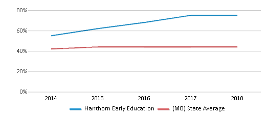 This chart display the percentage of students who is eligible for free lunch in Hanthorn Early Education and the percentage of public school students who is eligible for free lunch in Missouri by year, with the latest 2017-18 school year data.