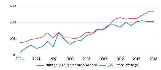 This chart display the percentage of students who is eligible for free lunch in Hunter Lake Elementary School and the percentage of public school students who is eligible for free lunch in Nevada by year, with the latest 2017-18 school year data.