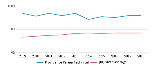 This chart display the percentage of students who is eligible for free lunch in Providence Career Technical and the percentage of public school students who is eligible for free lunch in Rhode Island by year, with the latest 2017-18 school year data.