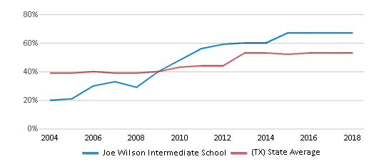 This chart display the percentage of students who is eligible for free lunch in Joe Wilson Intermediate School and the percentage of public school students who is eligible for free lunch in Texas by year, with the latest 2017-18 school year data.