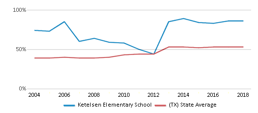 This chart display the percentage of students who is eligible for free lunch in Ketelsen Elementary School and the percentage of public school students who is eligible for free lunch in Texas by year, with the latest 2017-18 school year data.