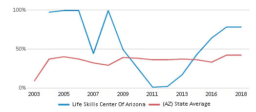 This chart display the percentage of students who is eligible for free lunch in Life Skills Center Of Arizona and the percentage of public school students who is eligible for free lunch in Arizona by year, with the latest 2017-18 school year data.