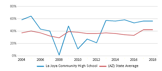 This chart display the percentage of students who is eligible for free lunch in La Joya Community High School and the percentage of public school students who is eligible for free lunch in Arizona by year, with the latest 2017-18 school year data.