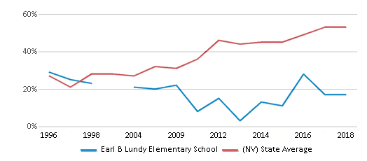 This chart display the percentage of students who is eligible for free lunch in Earl B Lundy Elementary School and the percentage of public school students who is eligible for free lunch in Nevada by year, with the latest 2017-18 school year data.