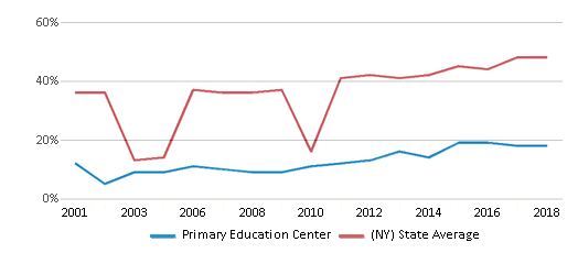 This chart display the percentage of students who is eligible for free lunch in Primary Education Center and the percentage of public school students who is eligible for free lunch in New York by year, with the latest 2017-18 school year data.