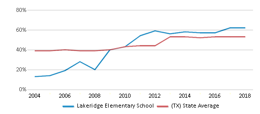 This chart display the percentage of students who is eligible for free lunch in Lakeridge Elementary School and the percentage of public school students who is eligible for free lunch in Texas by year, with the latest 2017-18 school year data.
