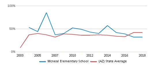 This chart display the percentage of students who is eligible for free lunch in Mcneal Elementary School and the percentage of public school students who is eligible for free lunch in Arizona by year, with the latest 2017-18 school year data.