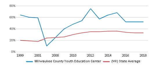 This chart display the percentage of students who is eligible for free lunch in Milwaukee County Youth Education Center and the percentage of public school students who is eligible for free lunch in Wisconsin by year, with the latest 2017-18 school year data.