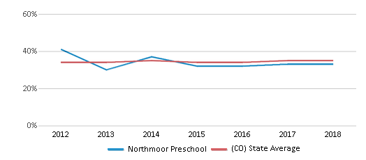 This chart display the percentage of students who is eligible for free lunch in Northmoor Preschool and the percentage of public school students who is eligible for free lunch in Colorado by year, with the latest 2017-18 school year data.