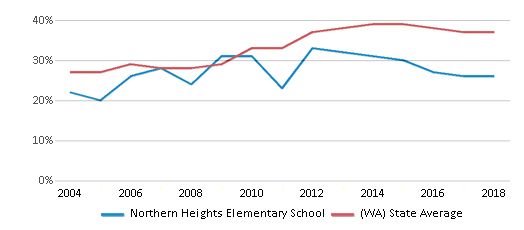 This chart display the percentage of students who is eligible for free lunch in Northern Heights Elementary School and the percentage of public school students who is eligible for free lunch in Washington by year, with the latest 2017-18 school year data.