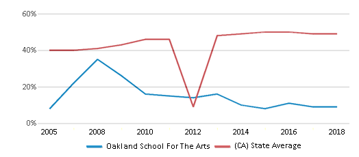 This chart display the percentage of students who is eligible for free lunch in Oakland School For The Arts and the percentage of public school students who is eligible for free lunch in California by year, with the latest 2017-18 school year data.