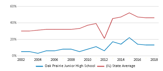 This chart display the percentage of students who is eligible for free lunch in Oak Prairie Junior High School and the percentage of public school students who is eligible for free lunch in Illinois by year, with the latest 2017-18 school year data.