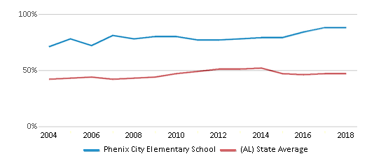 This chart display the percentage of students who is eligible for free lunch in Phenix City Elementary School and the percentage of public school students who is eligible for free lunch in Alabama by year, with the latest 2017-18 school year data.