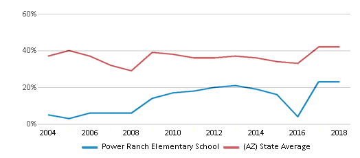 This chart display the percentage of students who is eligible for free lunch in Power Ranch Elementary School and the percentage of public school students who is eligible for free lunch in Arizona by year, with the latest 2017-18 school year data.