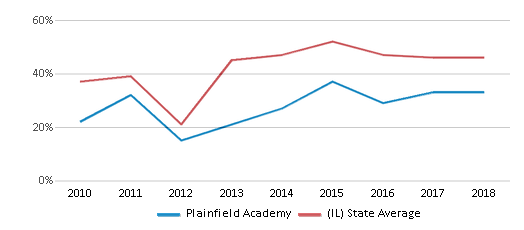 This chart display the percentage of students who is eligible for free lunch in Plainfield Academy and the percentage of public school students who is eligible for free lunch in Illinois by year, with the latest 2017-18 school year data.
