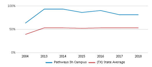This chart display the percentage of students who is eligible for free lunch in Pathways 3h Campus and the percentage of public school students who is eligible for free lunch in Texas by year, with the latest 2017-18 school year data.