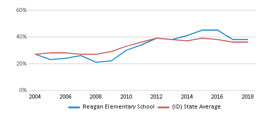 This chart display the percentage of students who is eligible for free lunch in Reagan Elementary School and the percentage of public school students who is eligible for free lunch in Idaho by year, with the latest 2017-18 school year data.