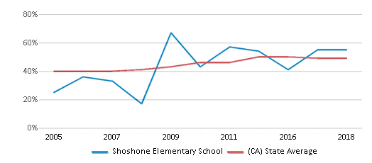 This chart display the percentage of students who is eligible for free lunch in Shoshone Elementary School and the percentage of public school students who is eligible for free lunch in California by year, with the latest 2017-18 school year data.