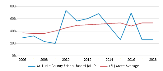 This chart display the percentage of students who is eligible for free lunch in St. Lucie County School Board-jail Program-ese and the percentage of public school students who is eligible for free lunch in Florida by year, with the latest 2017-18 school year data.