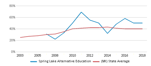 This chart display the percentage of students who is eligible for free lunch in Spring Lake Alternative Education and the percentage of public school students who is eligible for free lunch in Michigan by year, with the latest 2017-18 school year data.