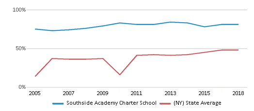 This chart display the percentage of students who is eligible for free lunch in Southside Academy Charter School and the percentage of public school students who is eligible for free lunch in New York by year, with the latest 2017-18 school year data.