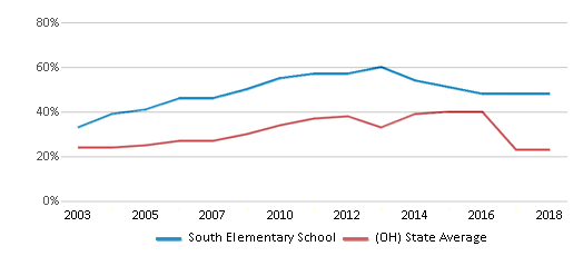 This chart display the percentage of students who is eligible for free lunch in South Elementary School and the percentage of public school students who is eligible for free lunch in Ohio by year, with the latest 2017-18 school year data.